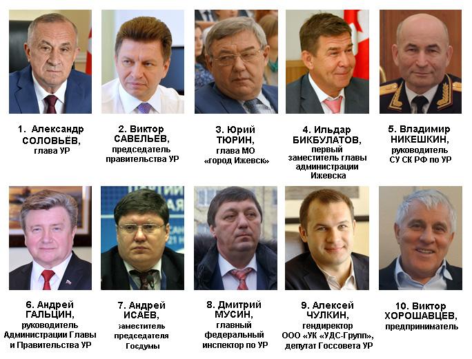 Рейтинг политического влияния в Удмуртии в марте 2016 года. Источник: Ижевский ЭПИцентр