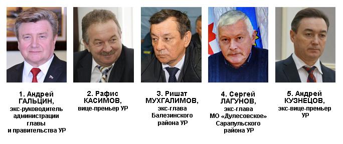 Антирейтинг политического влияния в Удмуртии в марте 2017 года. Источник: Ижевский ЭПИцентр