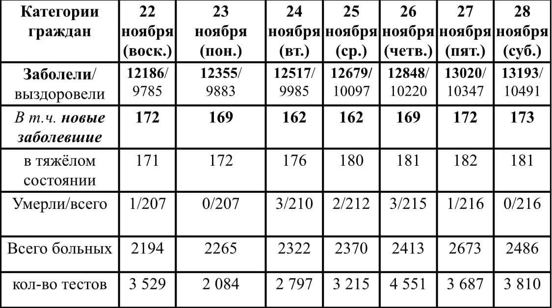Ситуация с ростом и лечением коронавирусной инфекции в Удмуртии в период с 22 по 28 ноября 2020 г.