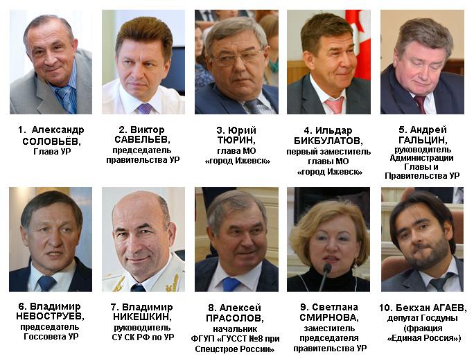 Рейтинг политического влияния в Удмуртии в декабре 2015 года. Источник: Ижевский ЭПИцентр