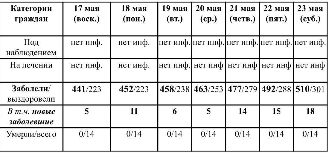 Ситуация с ростом и профилактикой коронавирусной инфекции в Удмуртии в период с 17 по 23 мая 2020 г. По данным Главы УР Бречалова А.В.