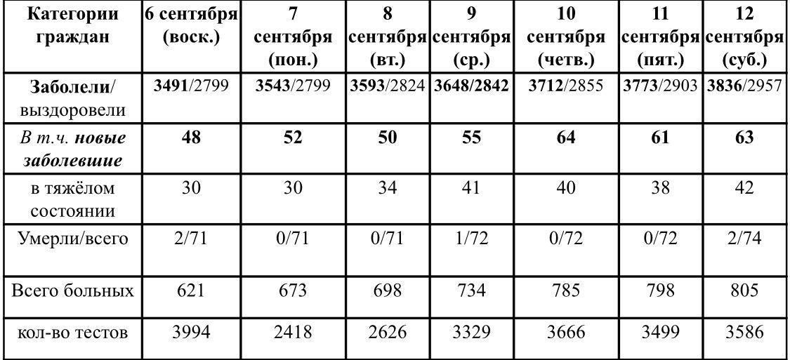Ситуация с ростом и профилактикой коронавирусной инфекции в Удмуртии в период с 6 по 12 сентября 2020 г.