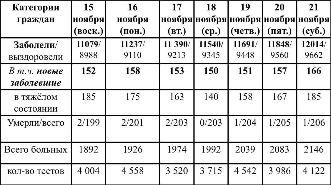 Ситуация с ростом и лечением коронавирусной инфекции в Удмуртии в период с 15 по 21 ноября 2020 г.