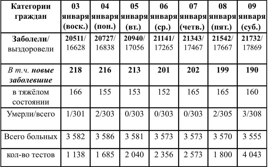 Ситуация с ростом и лечением коронавирусной инфекции в Удмуртии в период с 3 по 9 января 2020 г.