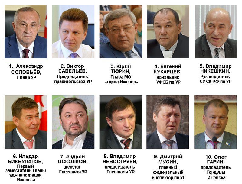Рейтинг политического влияния в Удмуртии в декабре 2016 года. Источник: Ижевский ЭПИцентр