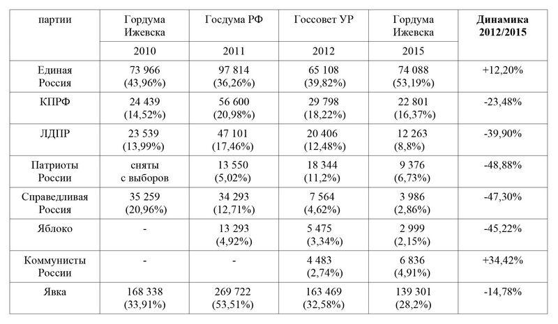 По данным итогов выборов хорошо видно, как в последние пять лет менялись электоральные предпочтения жителей Ижевска, принимавших участие в выборах разных уровней представительной власти. Источник: Ижевский ЭПИцентр
