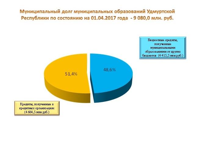 Фото: диаграмма с сайта Минфина УР