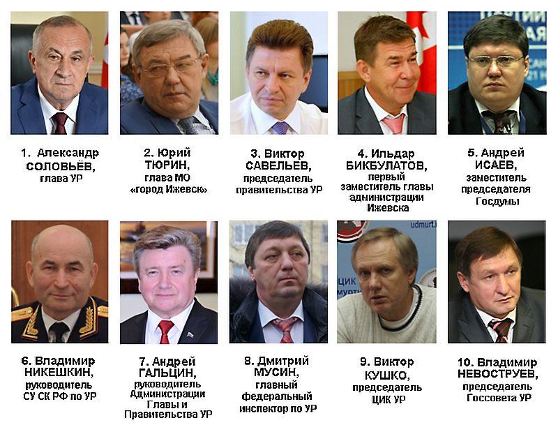 Рейтинг политического влияния в Удмуртии в мае 2016 года. Источник: Ижевский ЭПИцентр