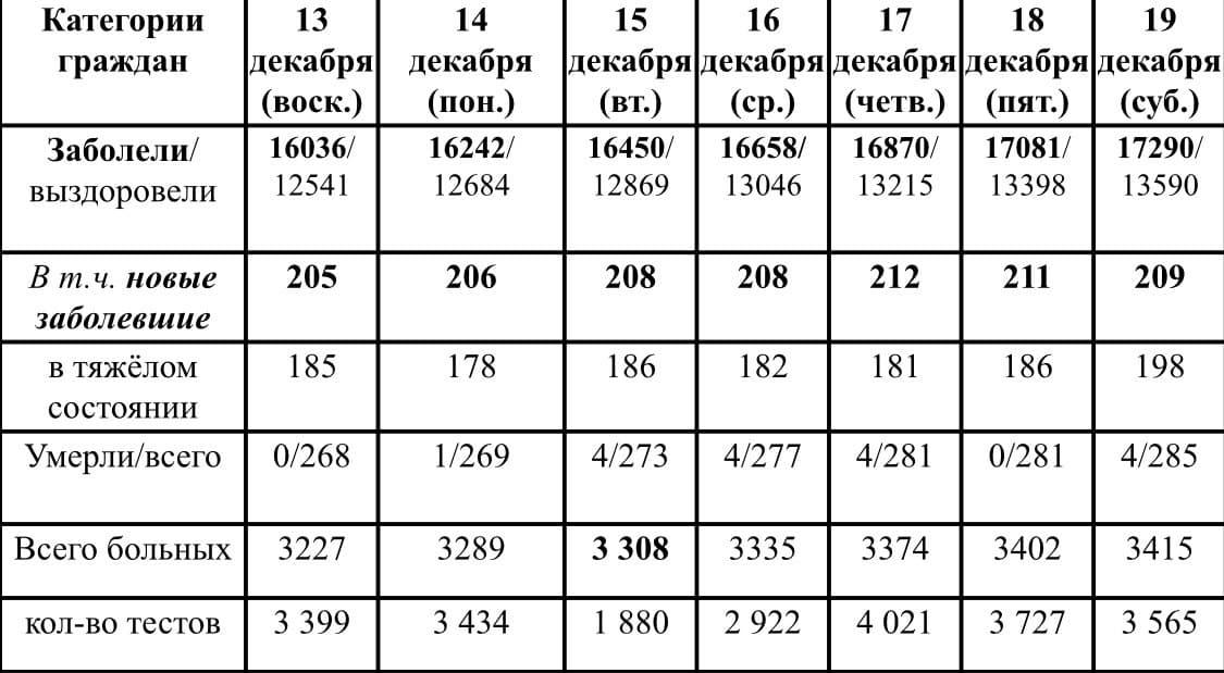 Ситуация с ростом и лечением коронавирусной инфекции в Удмуртии в период с 13 по 19 декабря 2020 г.