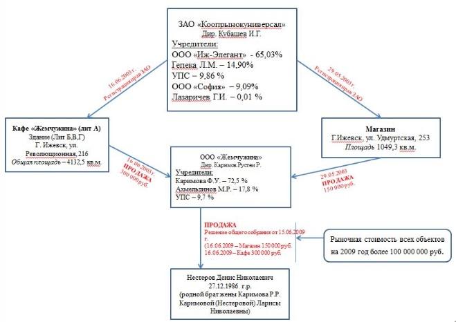 Скрин отчета Центросоюза