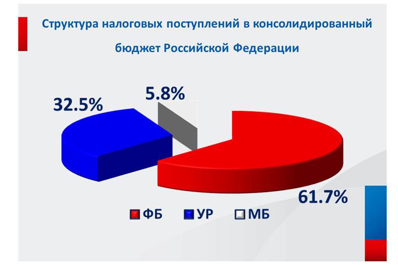 Распределение налогов между бюджетами разных уровней, по данным УФНС по УР на  октябрь 2016 года. Фото: nalog.ru