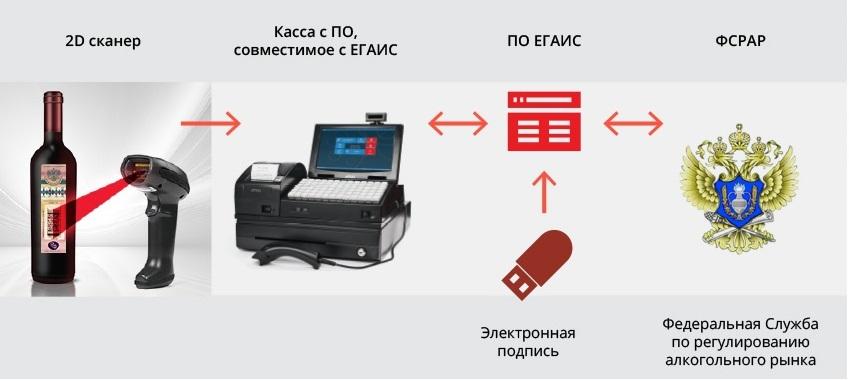 Вот так это работает. Фото: egais2016.ru