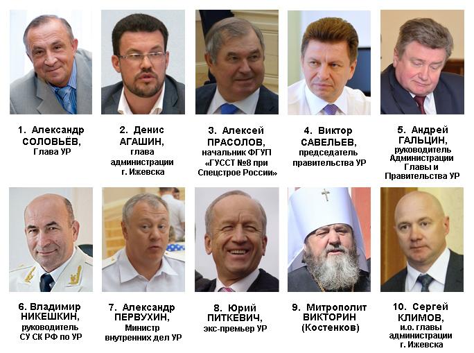 Рейтинг политического влияния в Удмуртии в мае 2015 года. Ижевский ЭПИцентр