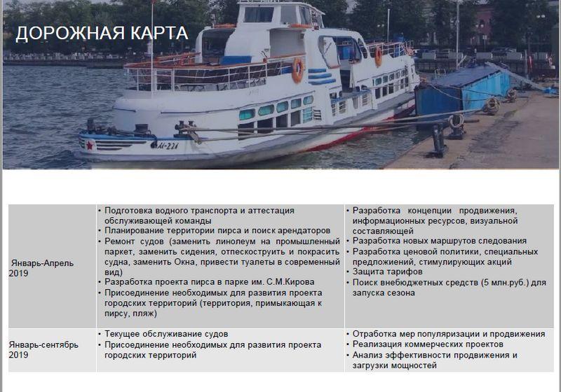 Источник: Материалы презентации проекта «Развитие водного транспорта» на Инвестиционном совете при Администрации Ижевска.