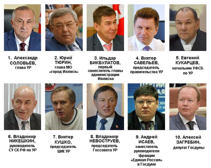 Рейтинг политического влияния в Удмуртии в сентябре 2016 года. Источник: ИжевскийЭПИцентр
