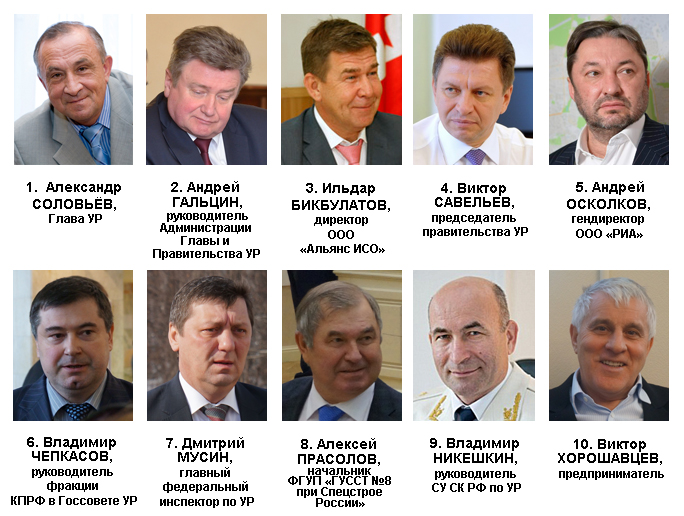 Рейтинг политического влияния в Удмуртии в августе — сентябре 2015 года. Источник: Ижевский ЭПИцентр