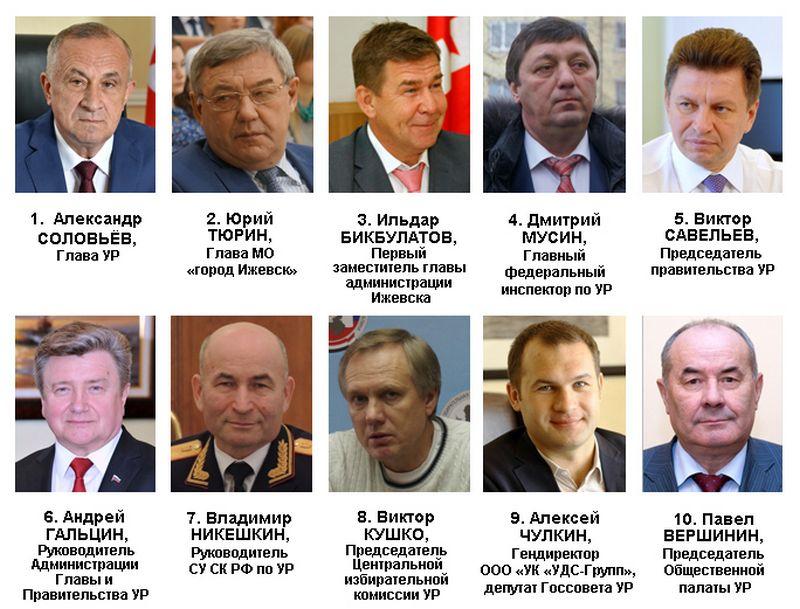 Рейтинг политического влияния в Удмуртии в январе 2016 года. Источник: Ижевский ЭПИцентр