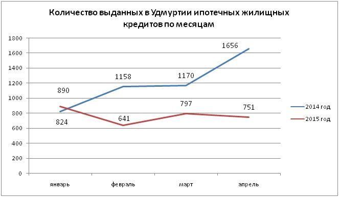 Данные: Банк России