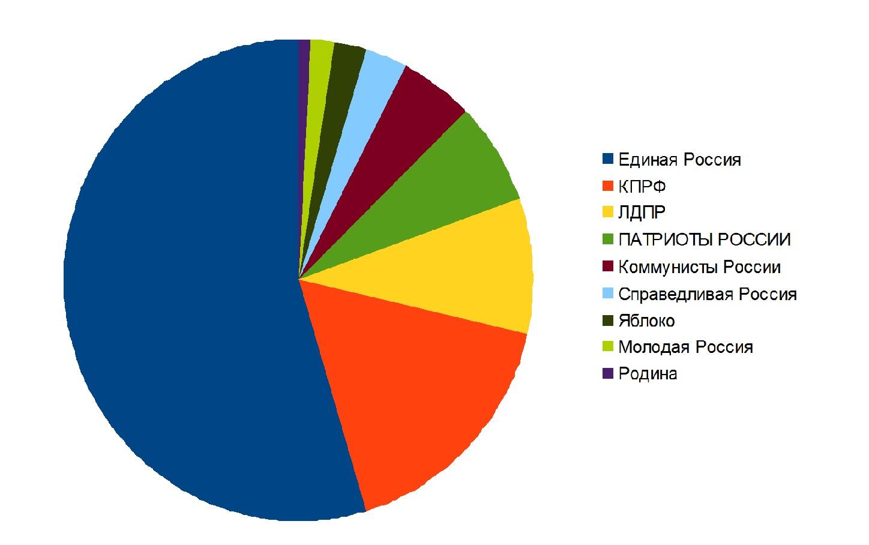 Распределение голосов между партиями в Ижевске
