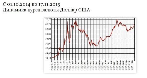 График с сайта cbr.ru