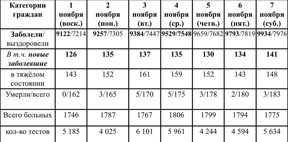 Ситуация с ростом и профилактикой коронавирусной инфекции в Удмуртии в период с 1 по 7 ноября 2020 г.
