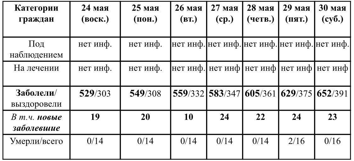 Ситуация с ростом и профилактикой коронавирусной инфекции в Удмуртии в период с 24 по 30 мая 2020 г. По данным Главы УР Бречалова А.В.